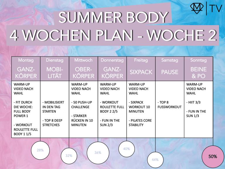 Perfekter Körper in 4 Wochen